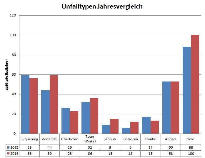 Unfalltypen Jahresvergleich 2013 2014 Radfahrer