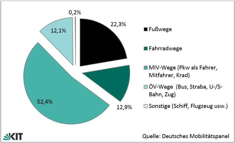 Modal Split des Verkehrsaufkommens (Anteil Anzahl Wege je Verkehrsmittel) im Jahr 2013